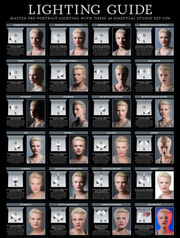 Free portrait lighting guide